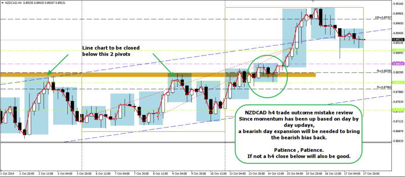 week42 NZDCAD trade outcome mistake review 181014