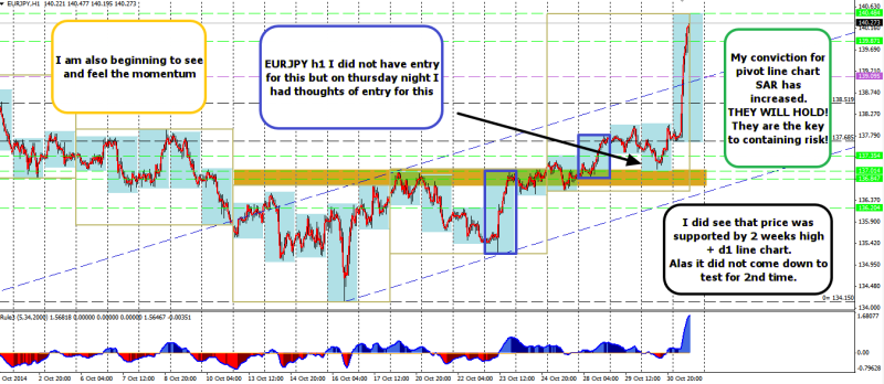 week44 EURJPY h1 did not trade but saw the exact entry with galvanized understanding of d1 line chart 311014
