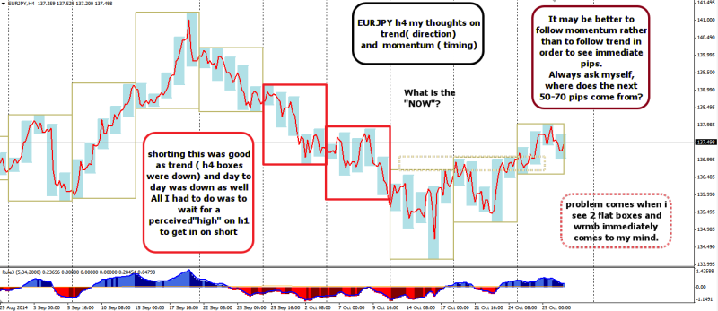week44 EURJPY h1 where is the now and what is high or low 311014