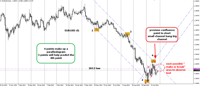 week44 EURUSD d1 ed channel small hit big 281014