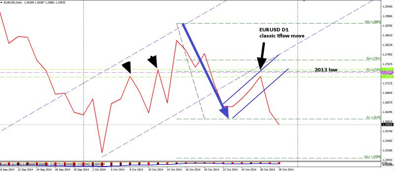 week44 EURUSD D1 line chart 301014