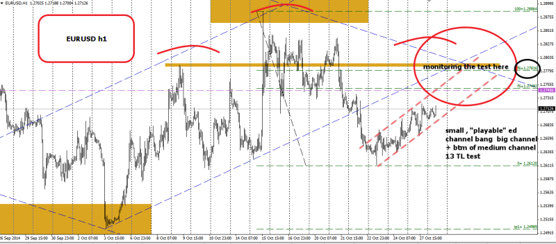 week44 EURUSD h1 confuence 281014