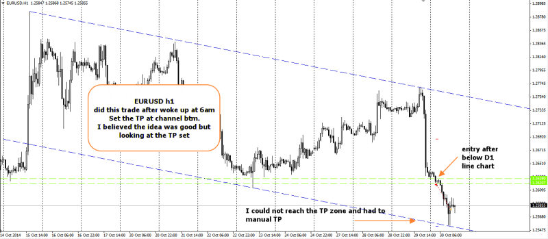 week44 EURUSD h1 post fomc below d1 line chart short +30 301014