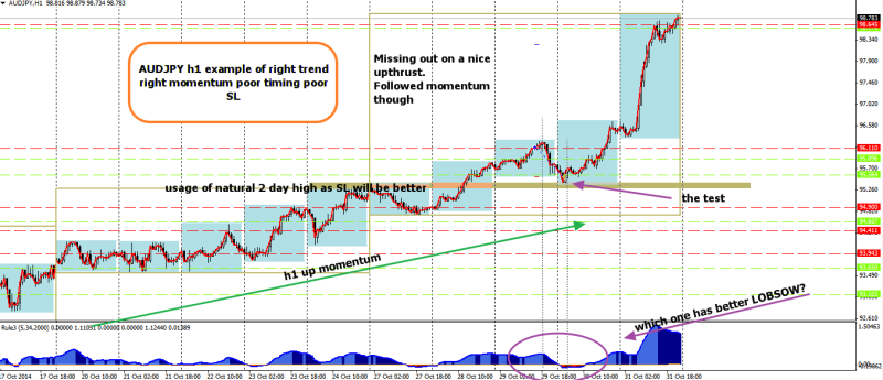 week44 AUDJPY h1 right momentum wrong timing -70 021114