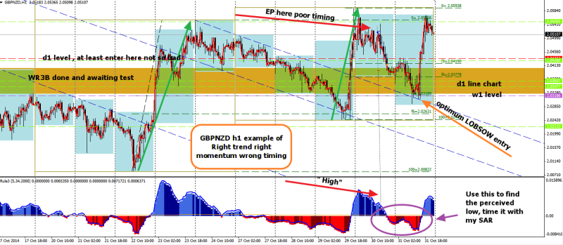 week44 GBPNZD h1 example of right trend right momentum wrong timing -100 021114