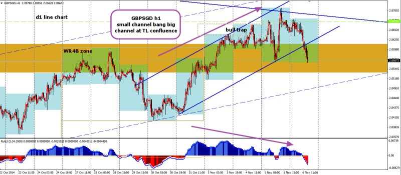 week45 GBPSGD h1 macd divergence 061114