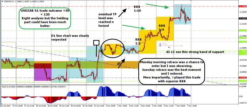 week45 USDZAR trade outcome with superior RRR n right trend analysis 081114