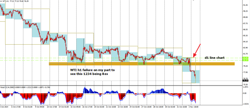 week45 WTI h1 1234 with R missed 041114