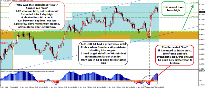 week46 AUDUSD h1 my reflection on AUDUSD wrong timing 151114