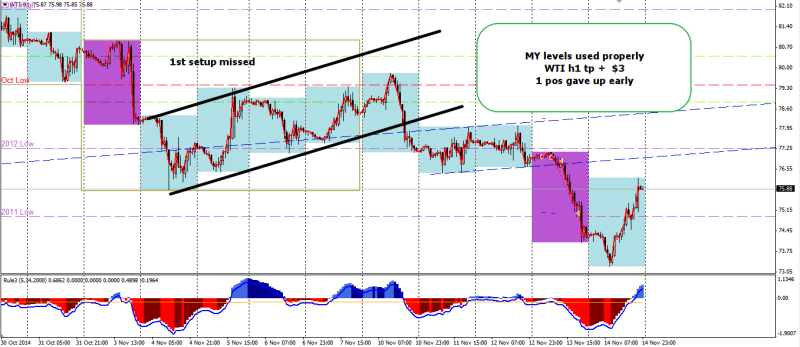 week46 WTI h1 good h4t trade using MY levels 161114