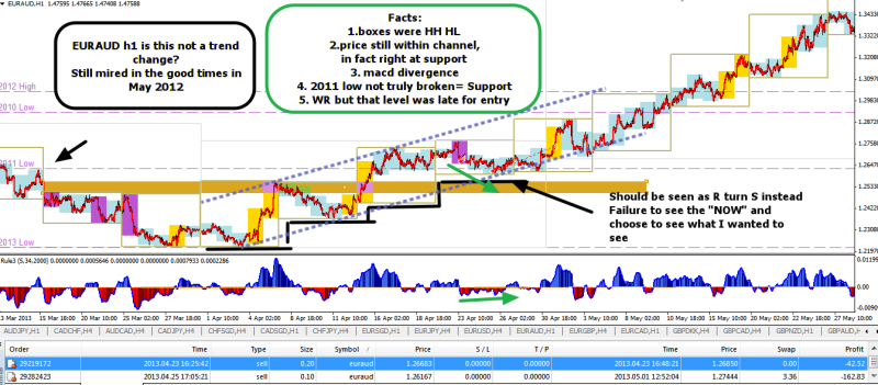 April 2013 EURAUD meaningful review of difference between bullish channel n bear flag 061214