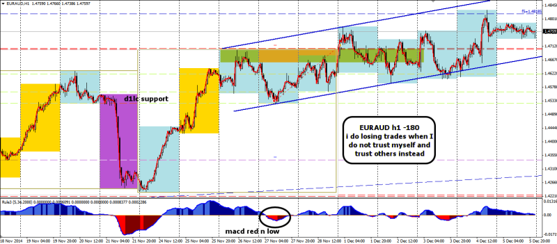 week48 EURAUD h1 -180 losing trade when i listened to others 061214