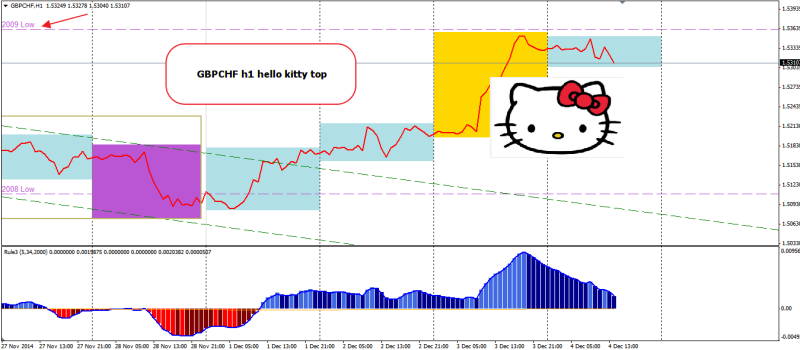week49 GBPCHF h1 hello kitty testing 041214