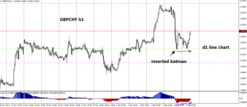 week49 GBPCHF h1 inverted batman 051214