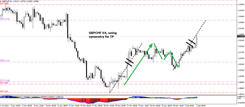 week49 GBPCHF h4 using symmetry for TP 031214
