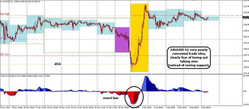 week49 XAUUSD -25 poor bias n timing shorting into red macd 051214