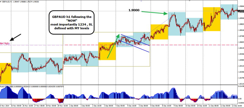 week50 GBPAUD h1 best trade ( +260) with MY levels 131214