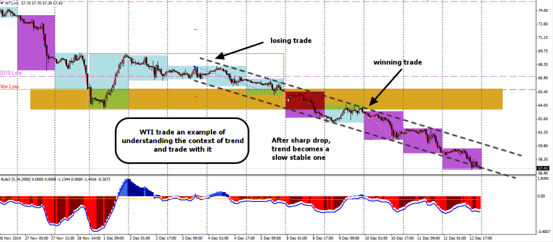 week50 WTI winning and losing trade do not fight the trend 131214