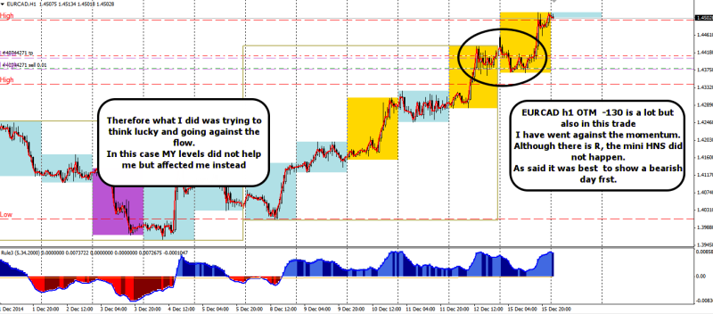 week51 EURCAD bad entry to preempt the turn otm 161214