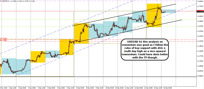 week51 USDZAR h1 +50 did ok with the right momentum analysis 161214