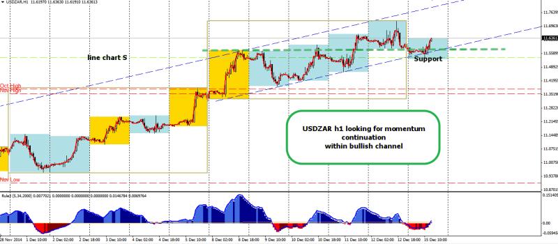 week51 USDZAR h1 bullish price channel 151214