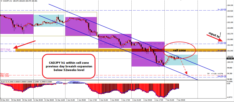 week2 CADJPY h1 sell on rally 070115