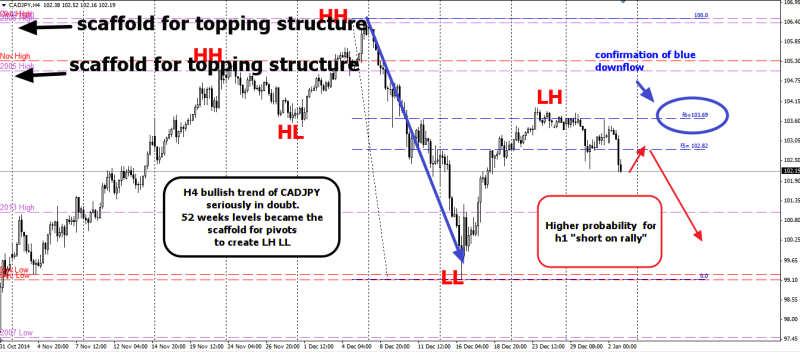 week2 CADJPY h4 dow theory 040115
