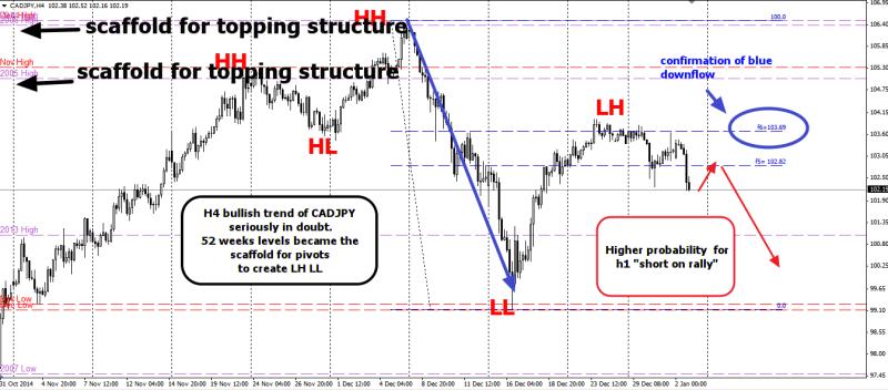 week2 CADJPY h4 dow theory 040115
