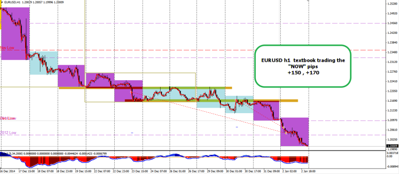 week2 EURUSD textbook NOW trade +150 , +170 040115