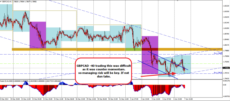 week2 GBPCAD h1 -40 counter momentum 070115