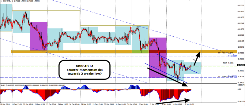 week2 GBPCAD h1 ihs counter-momentum 070115