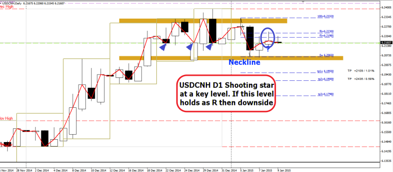 week2 USDCNH D1 shooting star at d1lc key level 090115