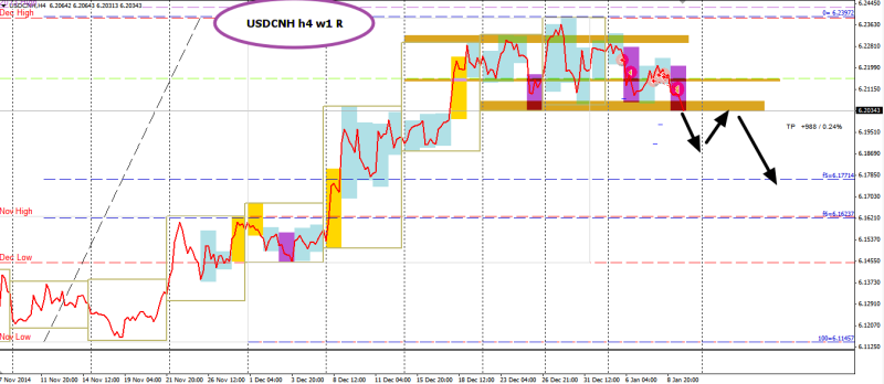 week2 USDCNH early tp more to go 110115