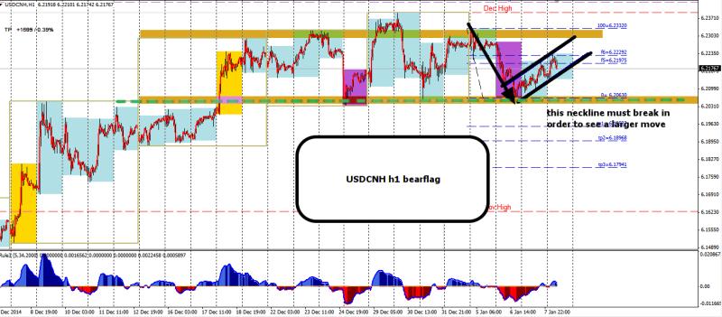 week2 USDCNH h1 1234 bear flag 080115