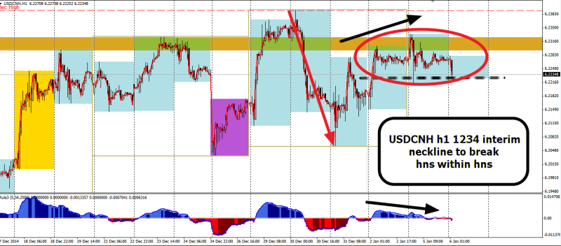 week2 USDCNH h1 1234 hns within hns within 060115
