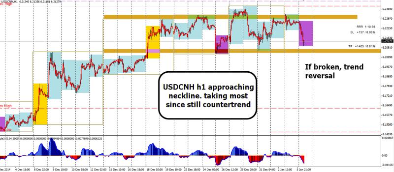 week2 USDCNH h1 hns tp near neckline 060115