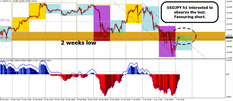 week2 USDJPY h1 observing the test 070115