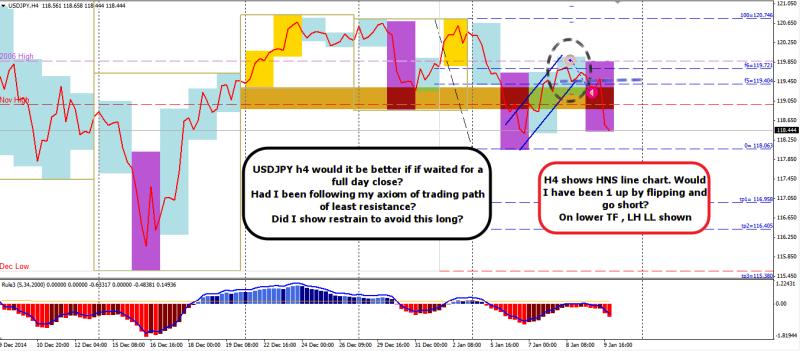 week2 USDJPY losing trade failure to TPOLR  110115