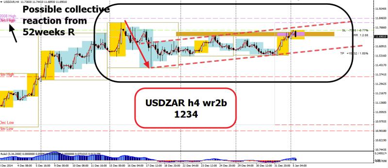 week2 USDZAR h4 wr2b 1234 bear flag 050115