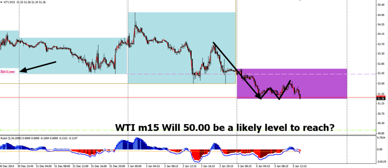 week2 WTI m15 1234 towards 50 050115