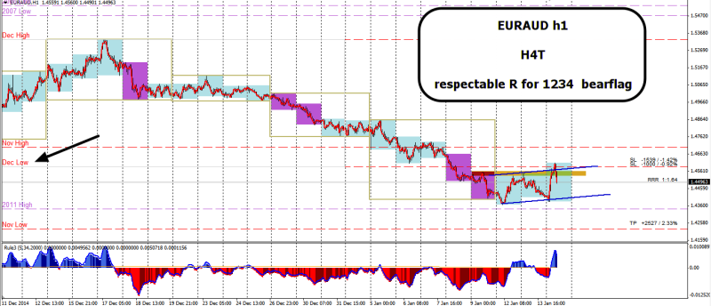 week3 EURAUD h1 1234 h4t bearflag 140115