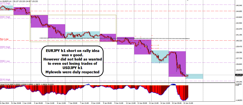 week3 EURJPY h1 +60 +80 early exit 160115