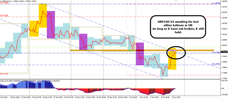 week3 GBPCAD h4 channel confluence R to hold 100115