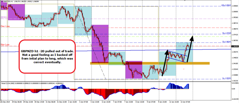 week3 GBPNZD h1 -20 did not follow trade plan 140115