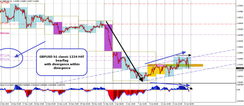 week3 GBPUSD h1 1234 h4t divergence within divergence 160115