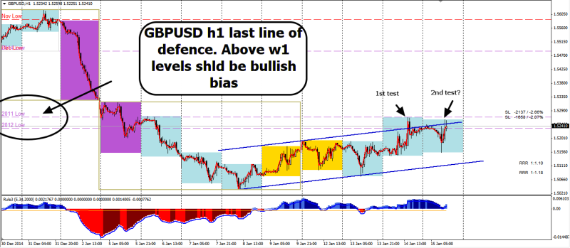 week3 GBPUSD h1  at R last line of defence 150115