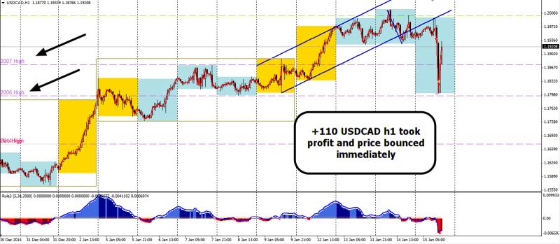 week3 USDCAD +115 uncanny profit taking n bounce 150115