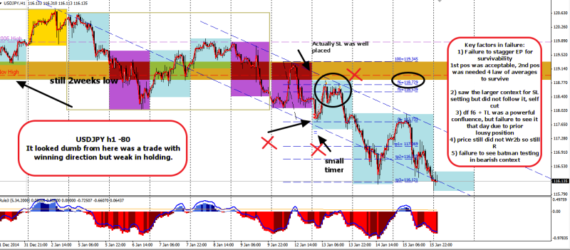 week3 USDJPY h1 -80 a trade review 160115