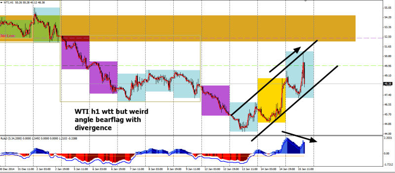 week3 WTI h1 bearflag weird angle with divergence 150115