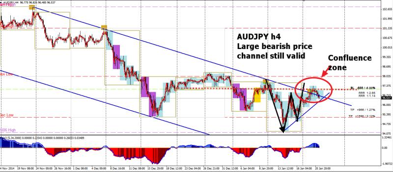 week4 AUDJPY h4 still resisted in bearish channel 210115